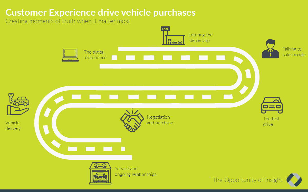 Automotive customer journey