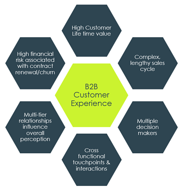Drivers of B2B CX complexity