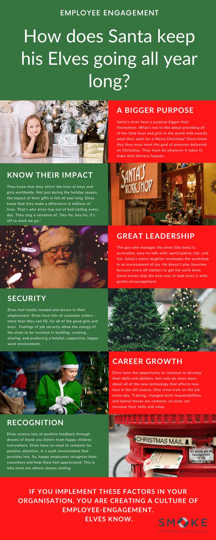 Smoke CI - Engaging Employees like Santa