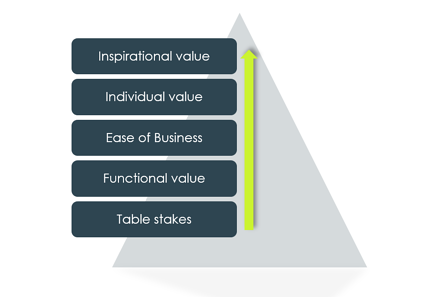 Value tiers in B2B customer experience